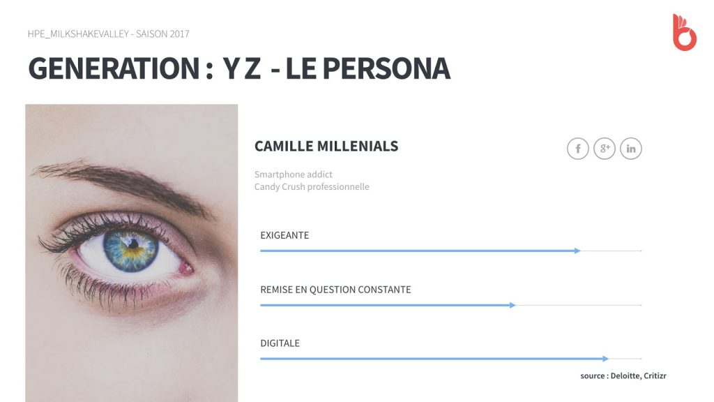 Generation YZ : persona