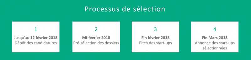 Calendrier sélection HPE startup 2018