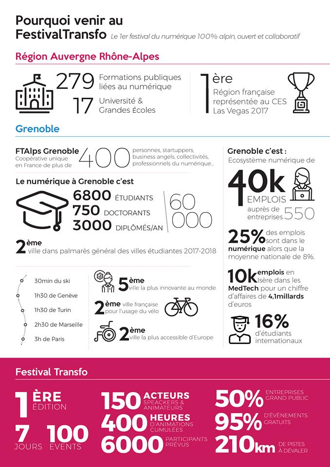 Festival Transfo Grenoble 2018